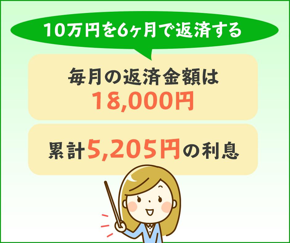 10万円を6ヶ月で返済する10万円を6ヶ月で返済するとかかる利息