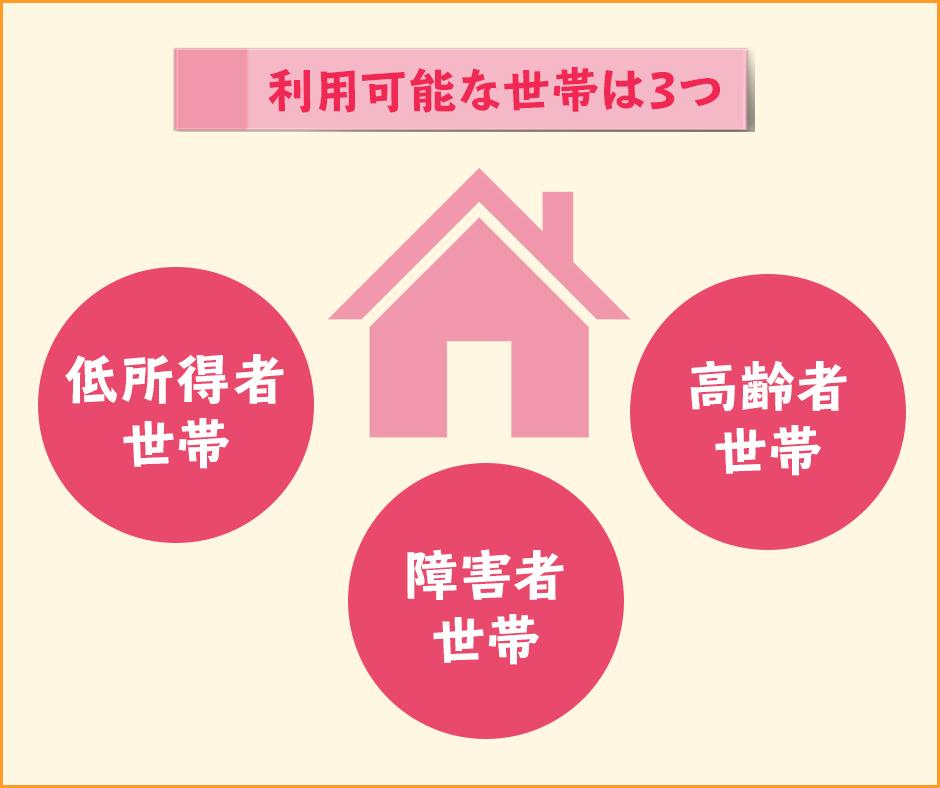 生活福祉資金貸付制度が利用可能な世帯は3つ