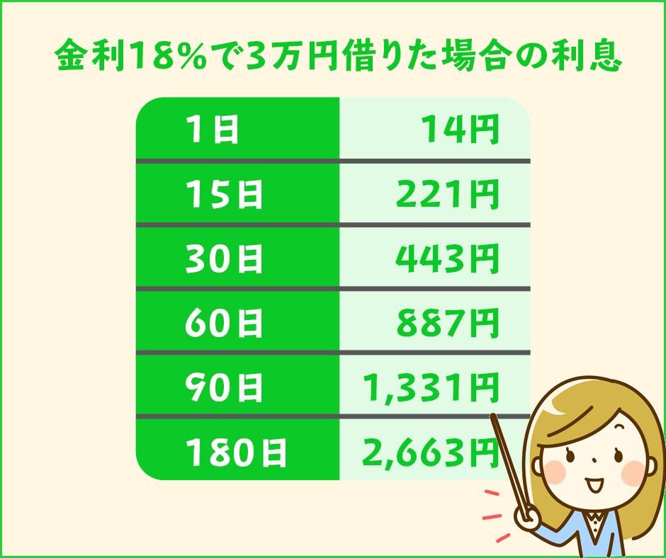 カードローンで3万円借りた場合のかかる利息