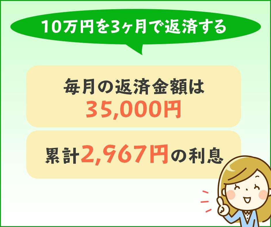 10万円を3ヶ月で返済するとかかる利息