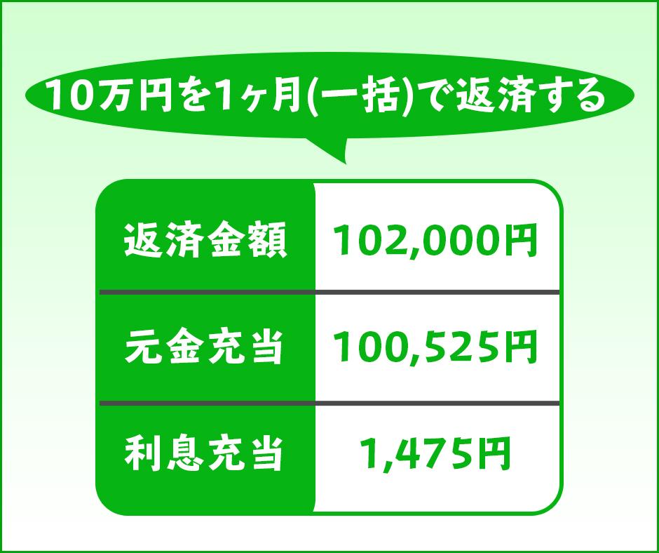 10万円を1ヶ月(一括)で返済するとかかる利息