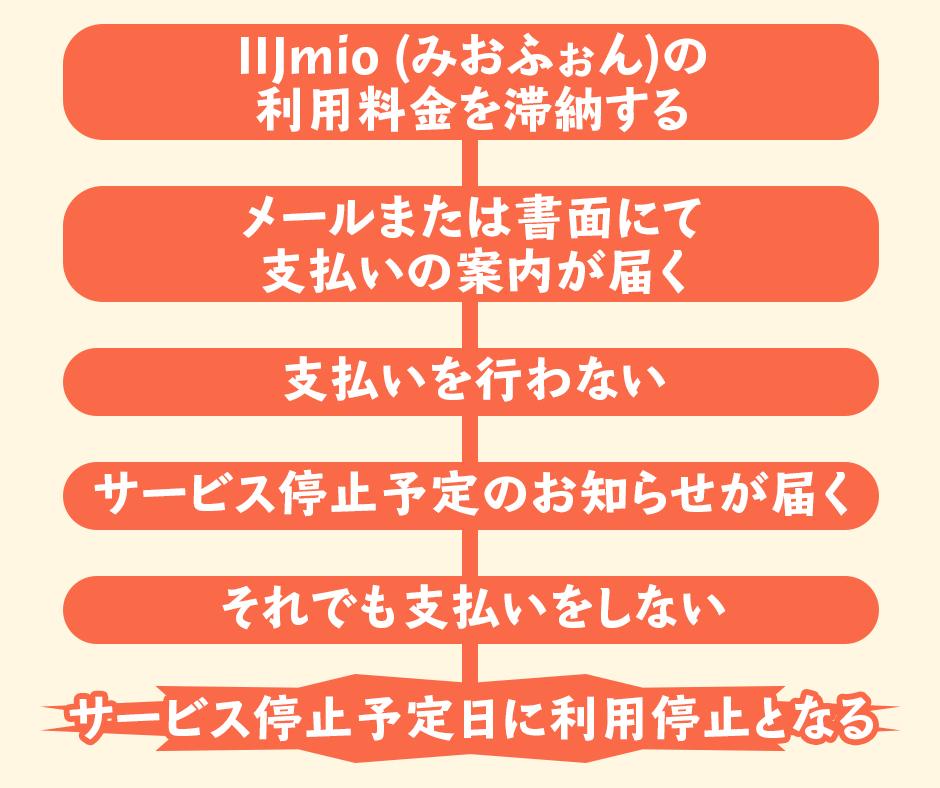 IIJmio (みおふぉん)の利用料金を滞納した時の利用停止日や復活はいつ?