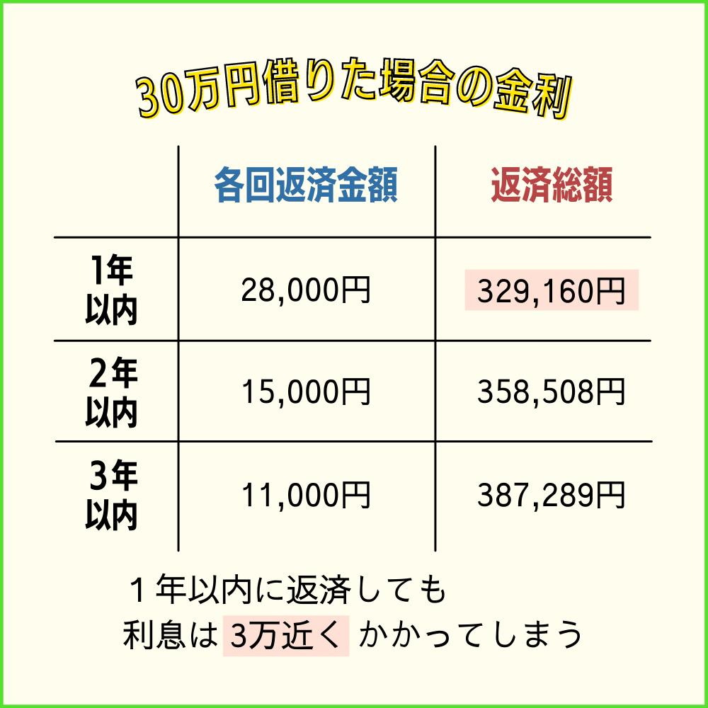 プロミスから30万円借りた場合の金利