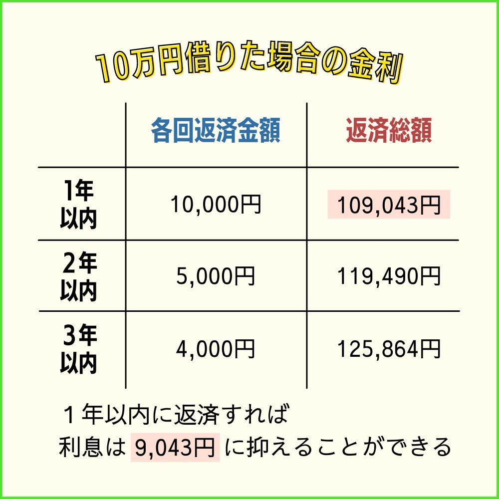 プロミスから10万円借りた場合の金利