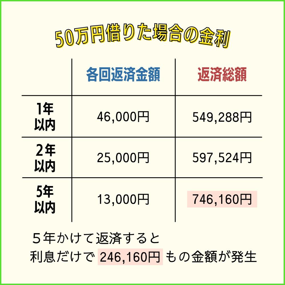 プロミスから50万円借りた場合の金利