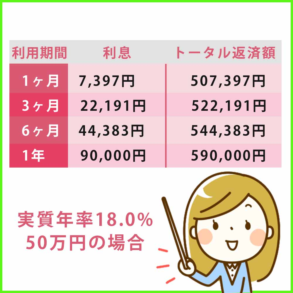実質年率18.0%で50万円を利用した場合のアコムの利息