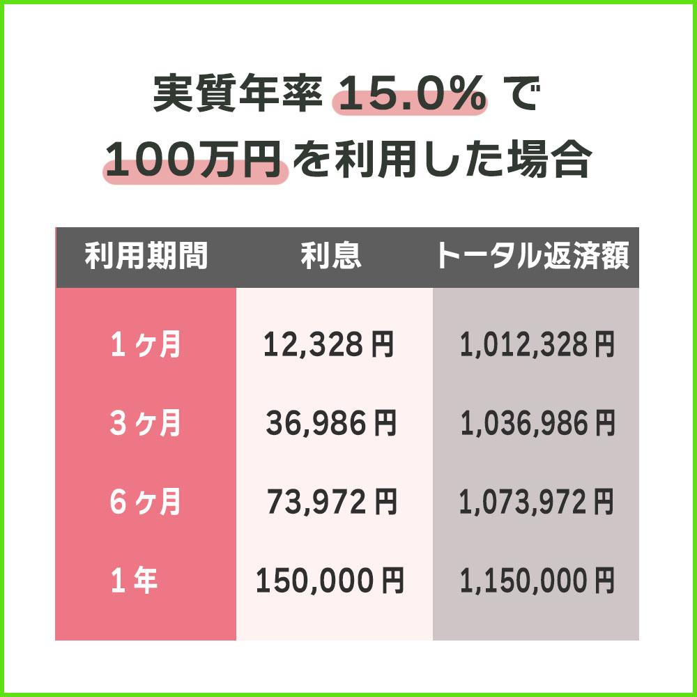 実質年率15.0%で100万円を利用した場合のSMBCモビットの利息