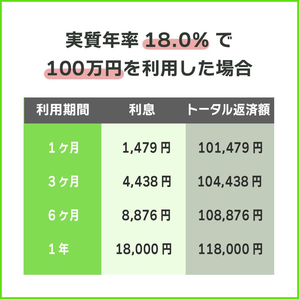 実質年率18.0%で10万円を利用した場合のSMBCモビットの利息