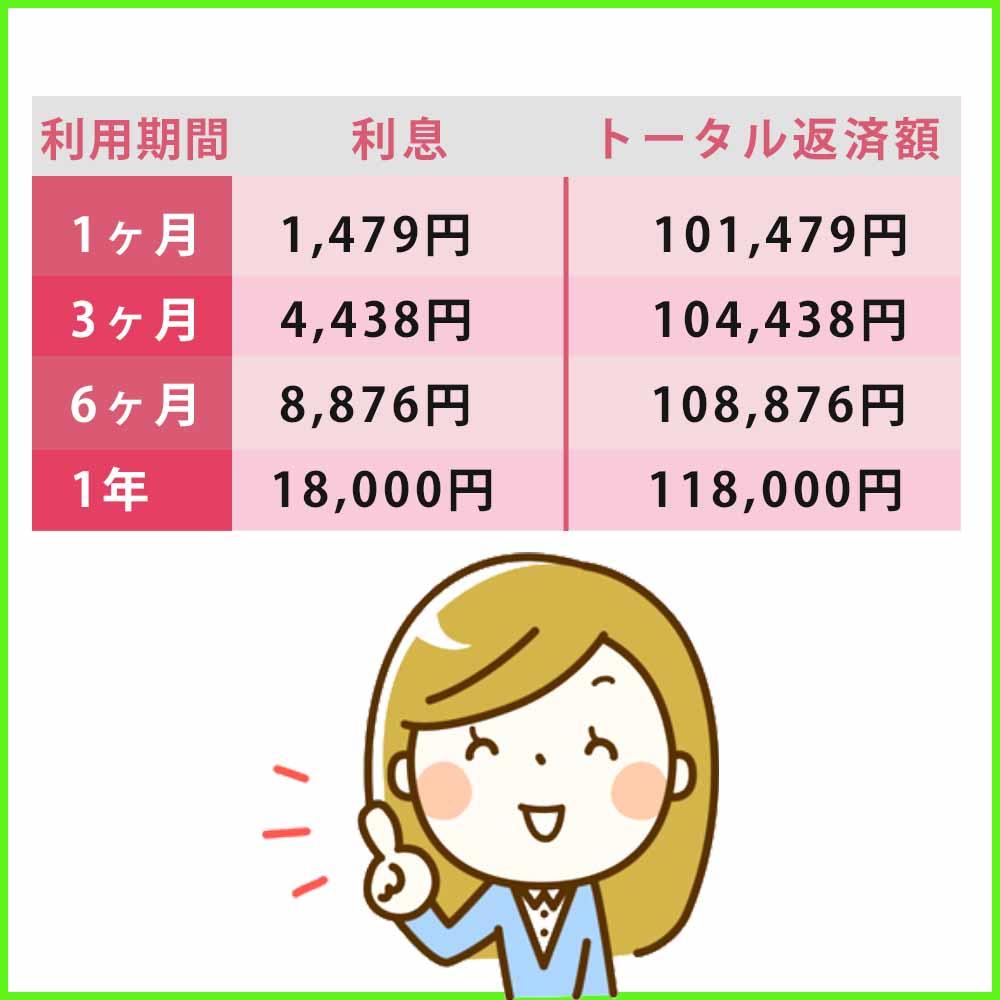 実質年率18.0%で10万円を利用した場合のアコムの利息