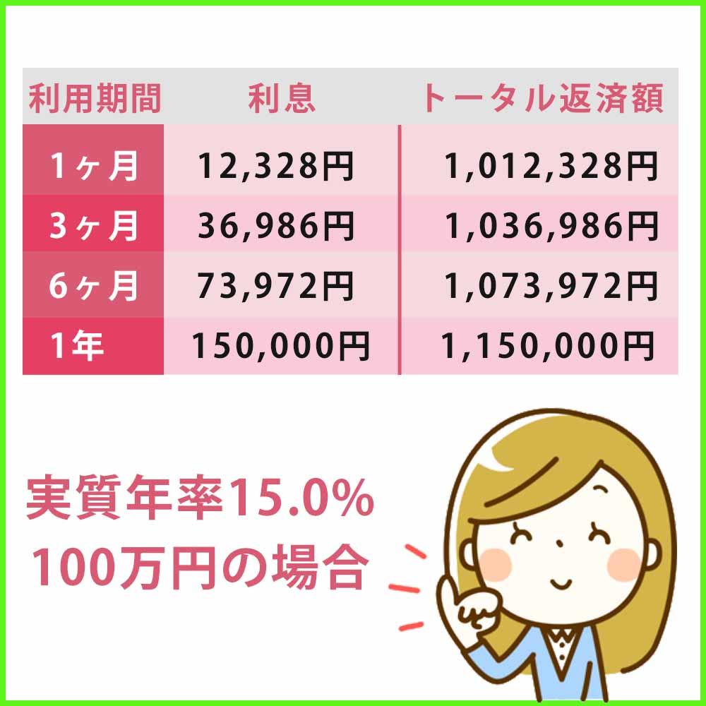 実質年率15.0%で100万円を利用した場合のアコムの利息