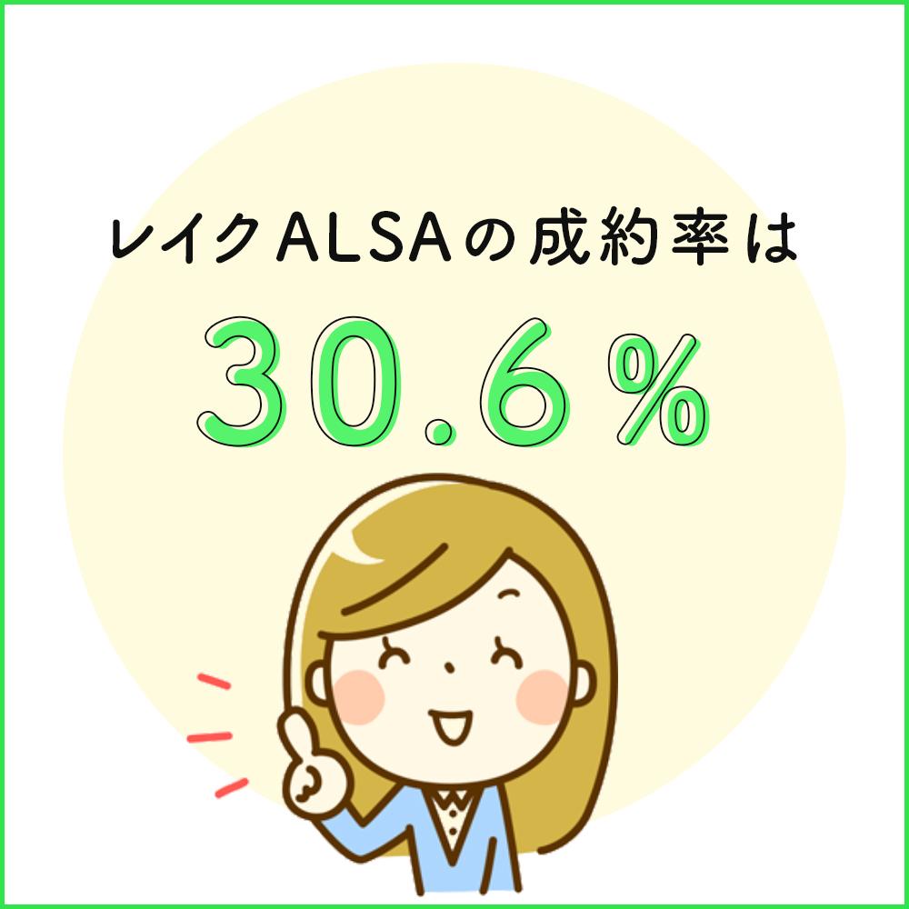 レイクALSAの成約率は30.6%