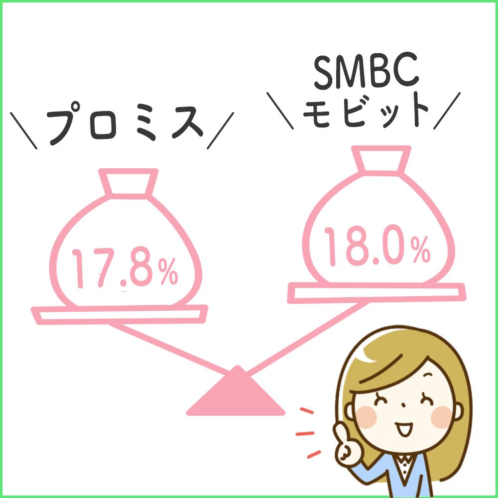 借入利率を比較するとプロミスの方が低い