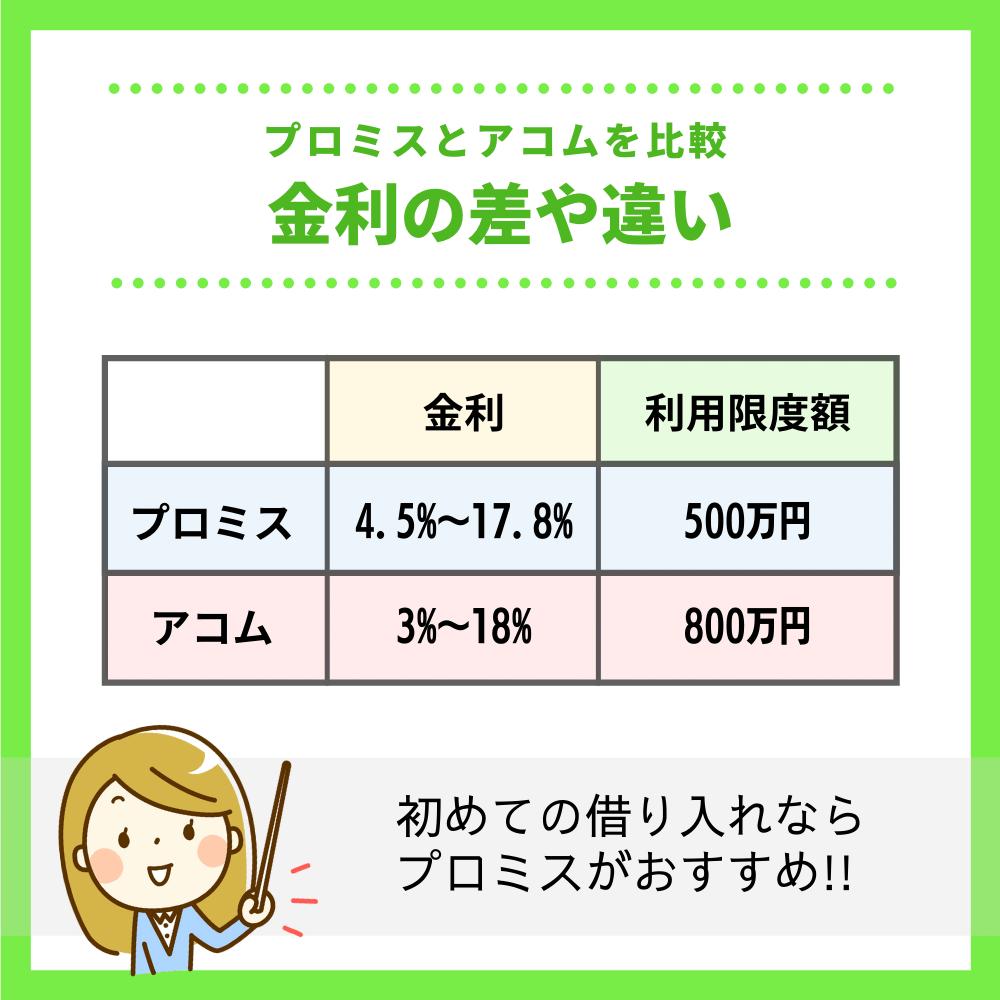 プロミスとアコムを比較 金利の差や違いを理解しよう!