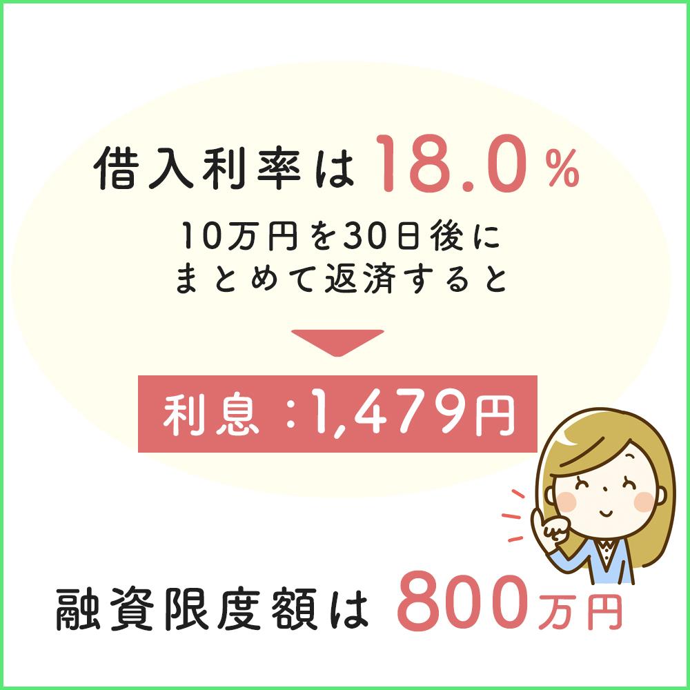 SMBCモビットの借入利率は18.0%・融資限度額は800万円まで